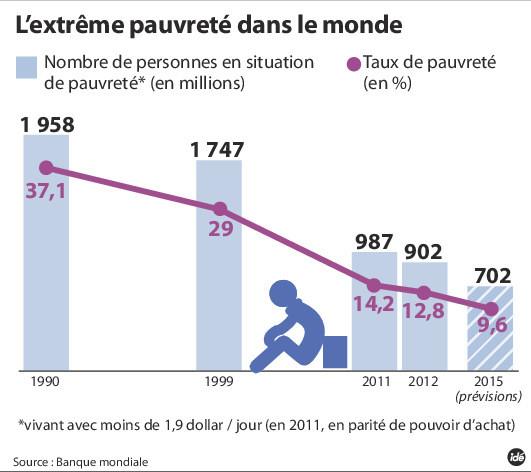 extreme-pauvrete-20151005-q-2_1_730_472